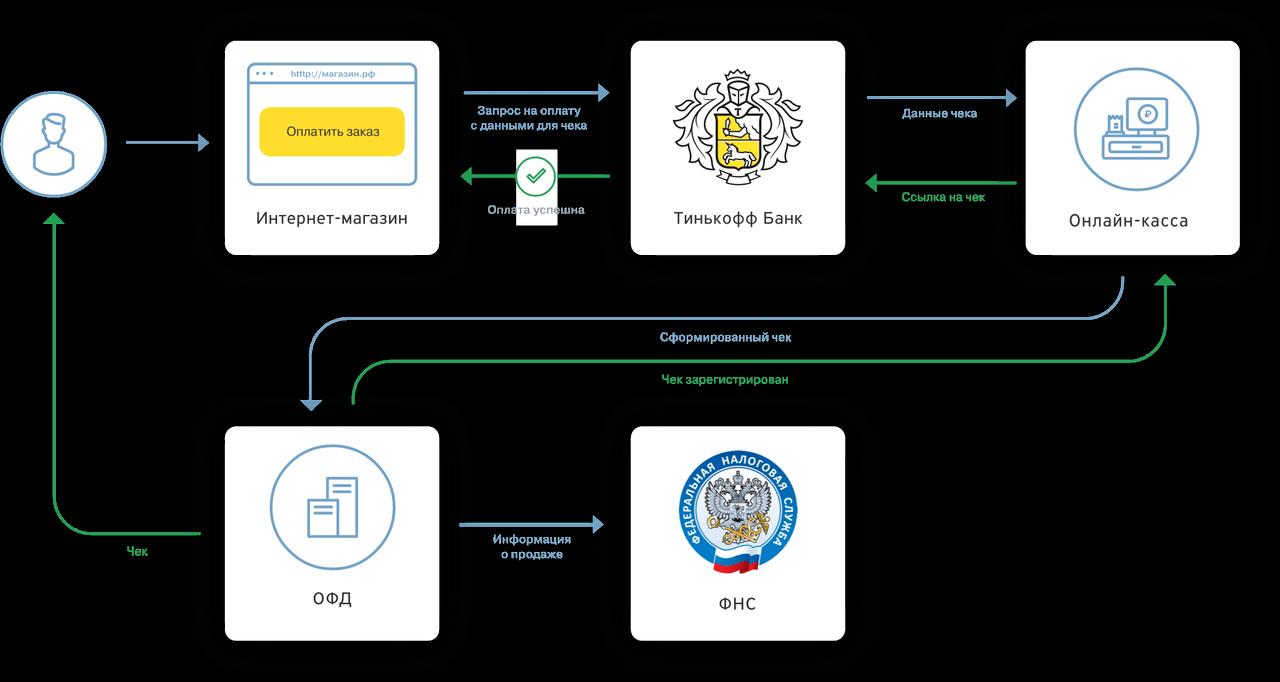 Схема работы интернет-эквайринга от Тинькофф Банка