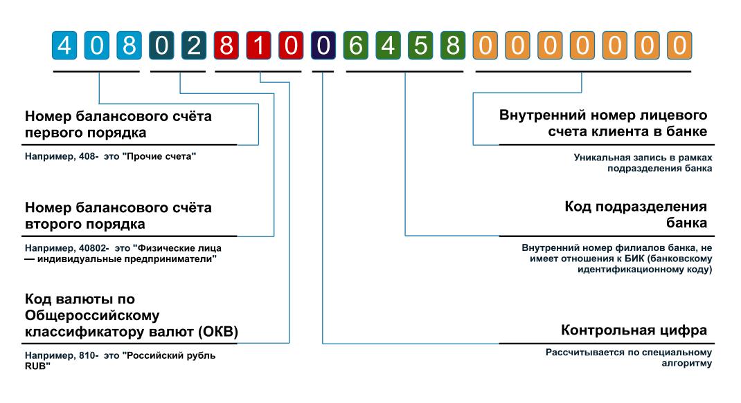 Структура номера расчетного счета